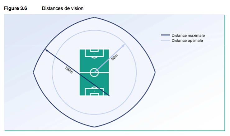 Distance de vision UEFA.jpg